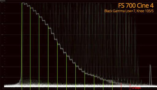 [fb] Cine 4 FS700 Dynamic Range